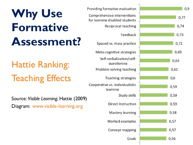 The Visible Learning Effects Of Formative Assessment And Feedback